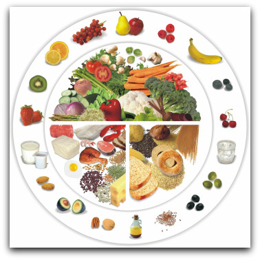 Balanced Healthy Diet and its Benefits: